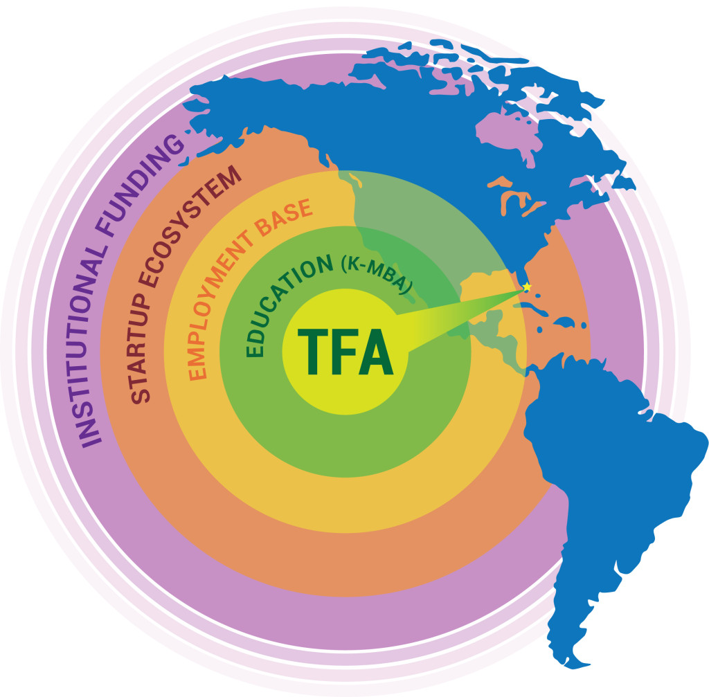 TFAmericas Infographic